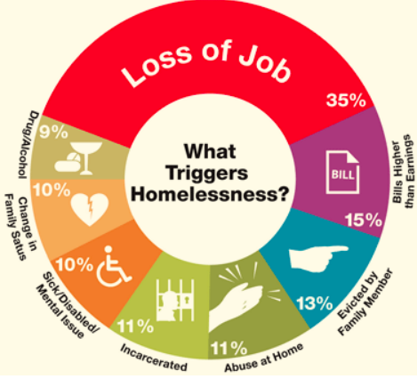 Graphic depicting the common triggers that often lead to homelessness