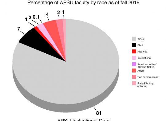 Disparity of black professors on campus continues