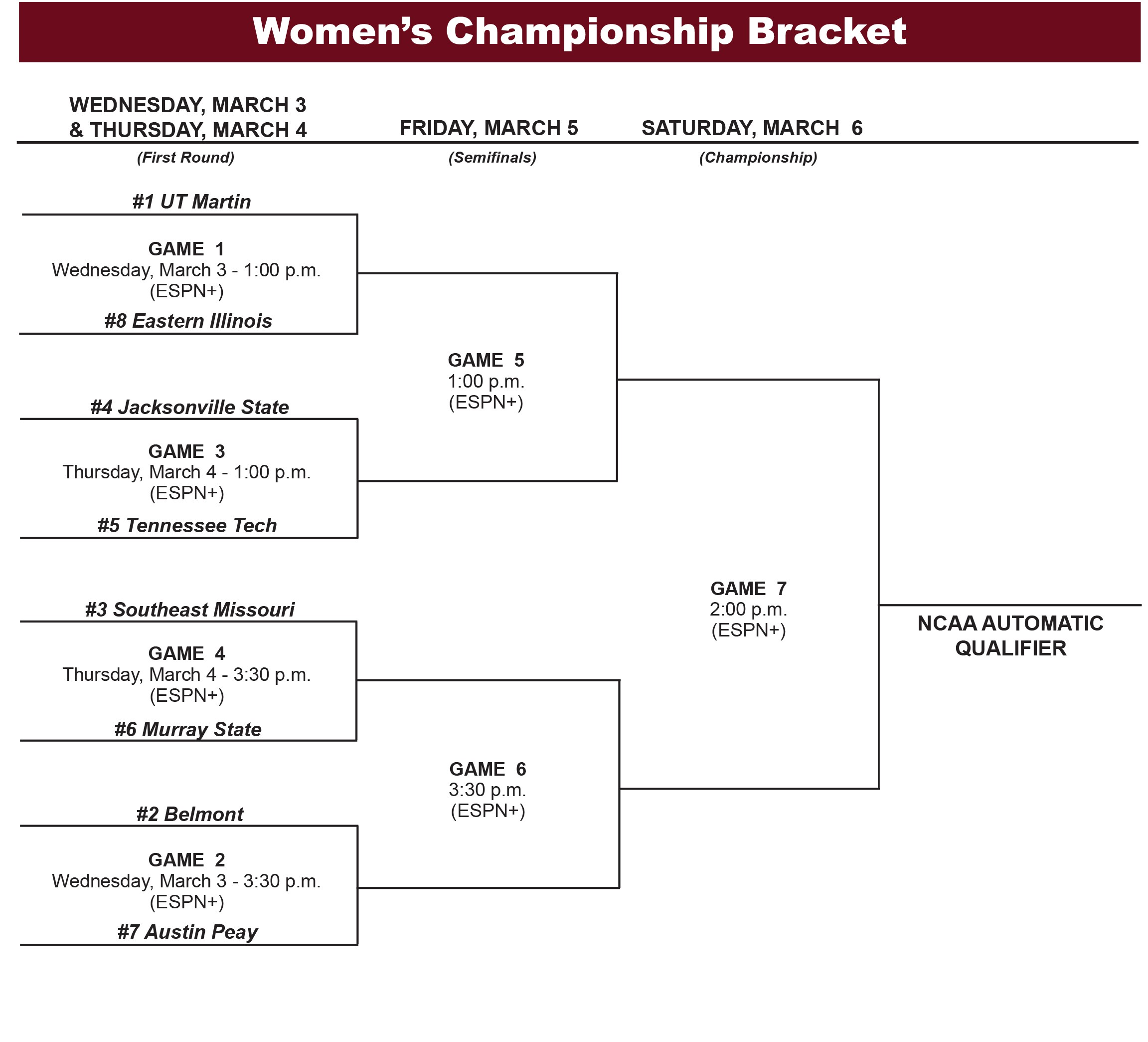 The women's basketball bracket for the Ohio Valley Conference Tournament. | OVCSPORTS.COM